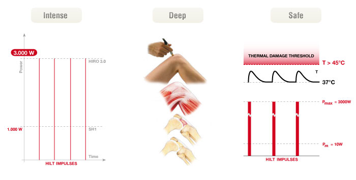 Hilterapia®, intense, deep, safe. Simply beyond reach